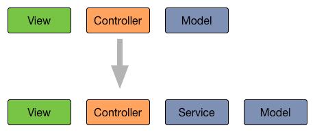 给MVC添加service层